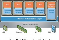 Dedicated Virtualization with VMWare Hypervisor