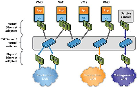 What is Internal Network Virtualization and External Network
